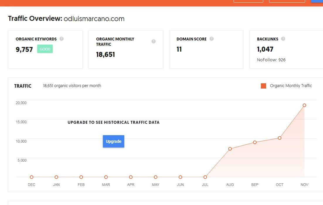 Rankings de OdLuisMarcano.com